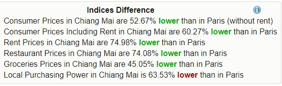 Indices Difference of living in Chiang Mai compared to Paris